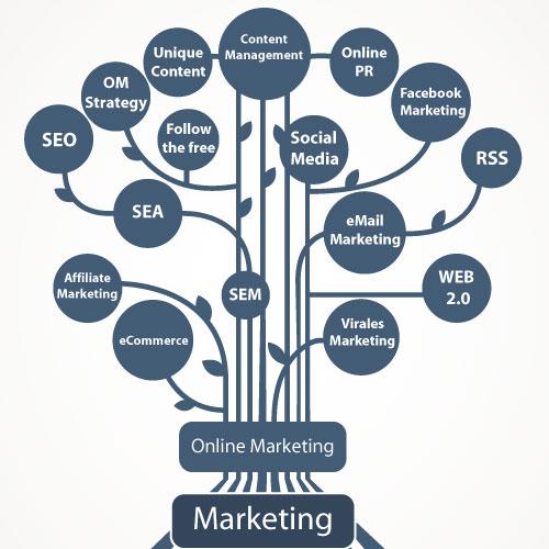 Online Marketing Methoden